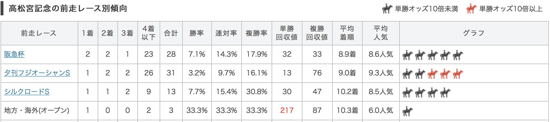 高松宮記念2017前走別データ
