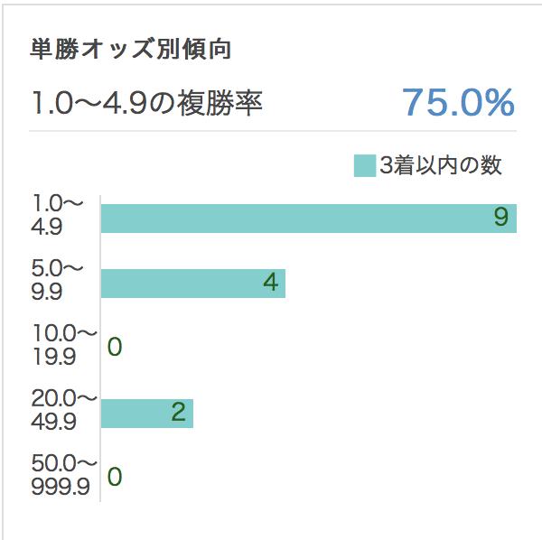 皐月賞2017単勝オッズ別データ