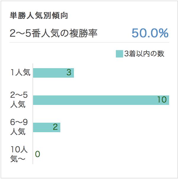 皐月賞2017単勝人気別データ