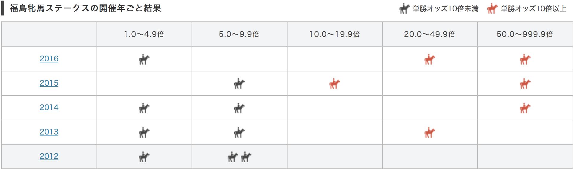 福島牝馬ステークス2017単勝オッズ別データ