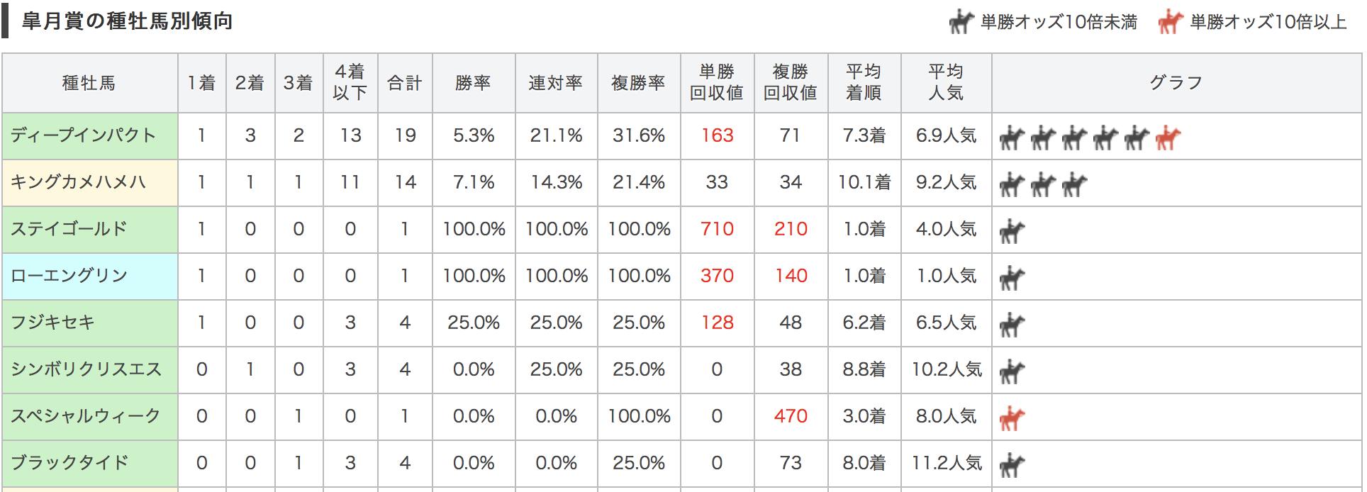 皐月賞2017種牡馬別データ