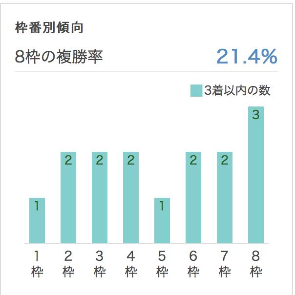 皐月賞2017枠順別データ