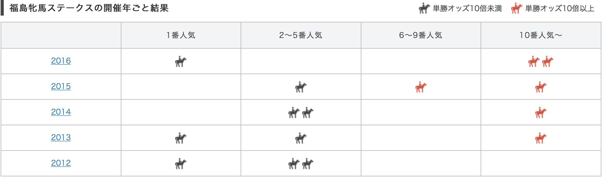福島牝馬ステークス2017単勝人気別データ