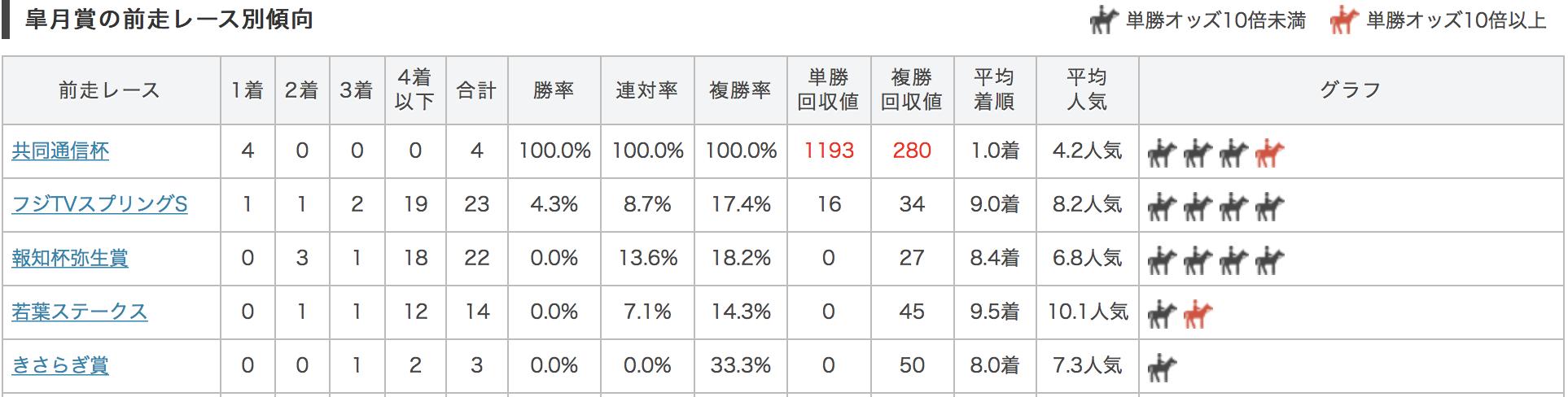 皐月賞2017前走別データ