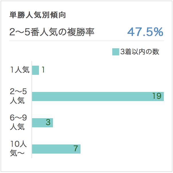 天皇賞春2017単勝人気別データ過去10年1