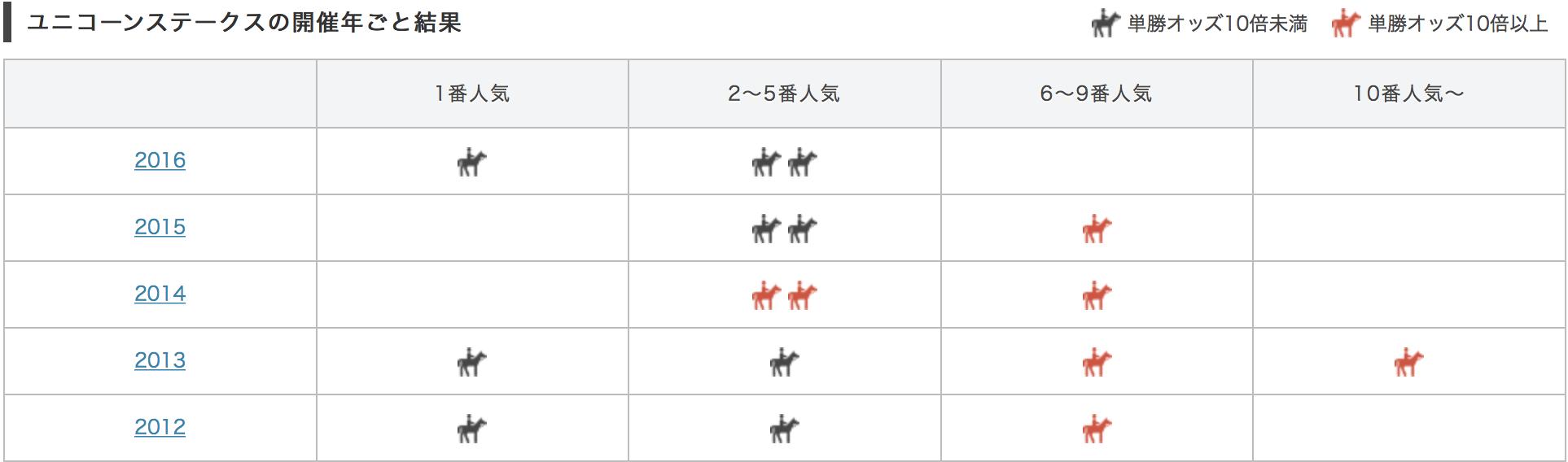 ユニコーンステークス2017単勝人気別データ