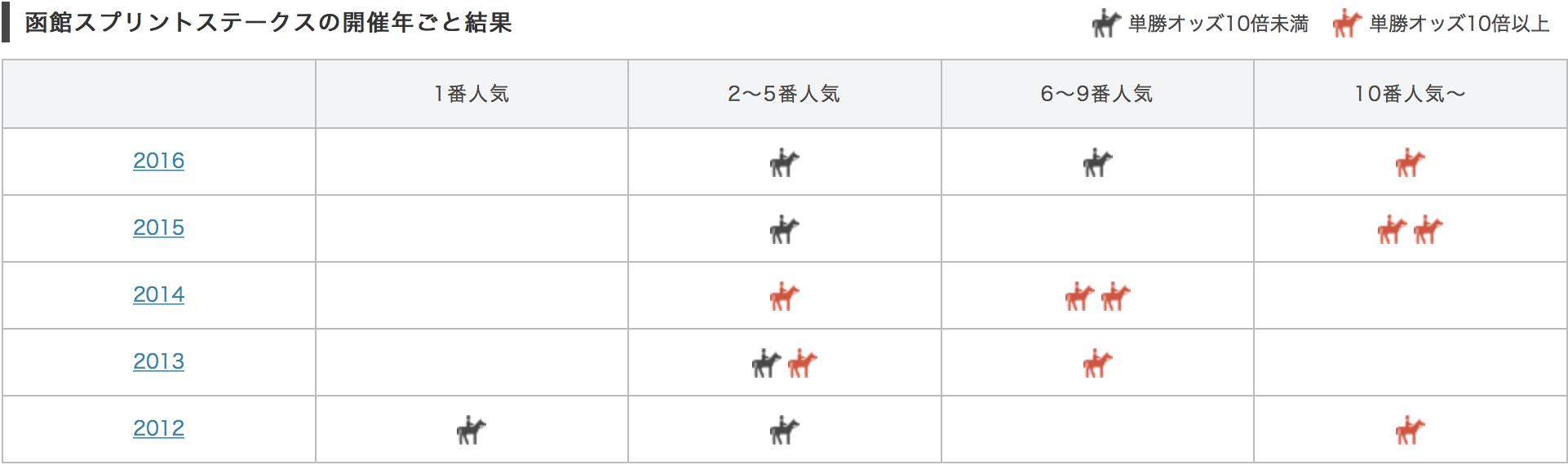 函館スプリトステークス2017単勝人気別データ
