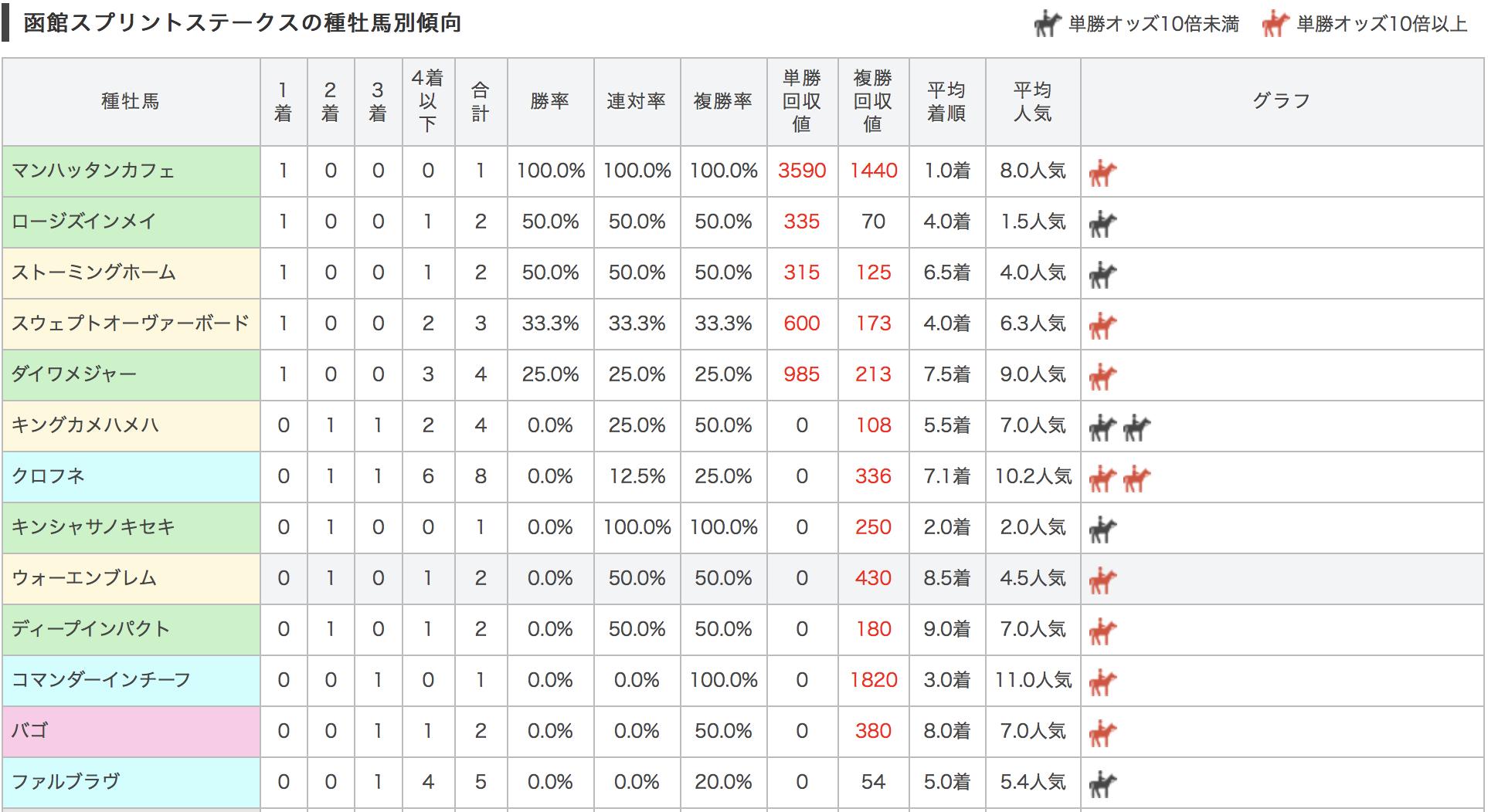 函館スプリトステークス2017種牡馬別データ