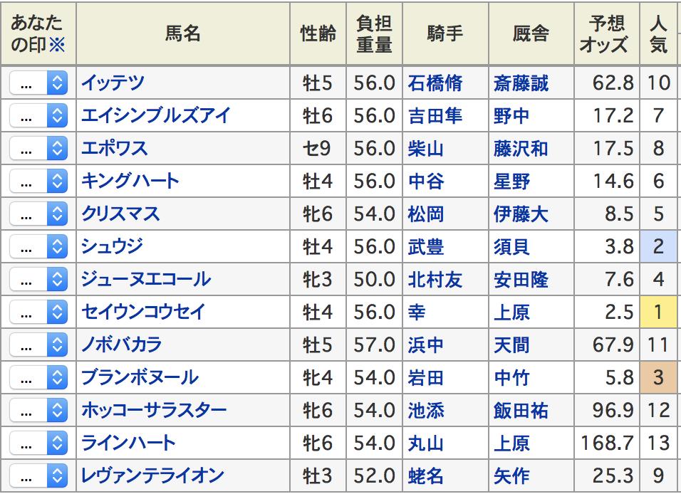 函館スプリトステークス2017 登録馬