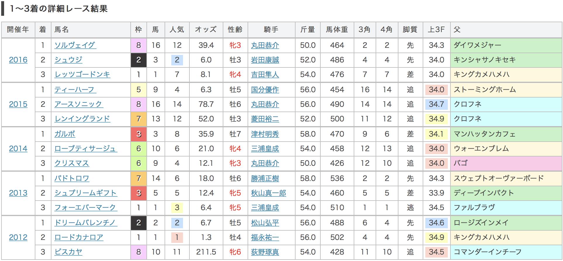 函館スプリトステークス2017過去5年の結果