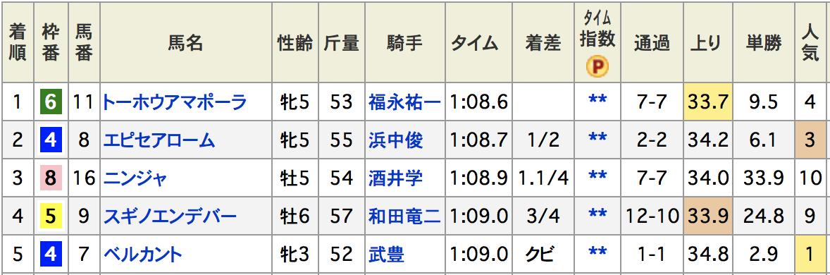 CBC賞2014