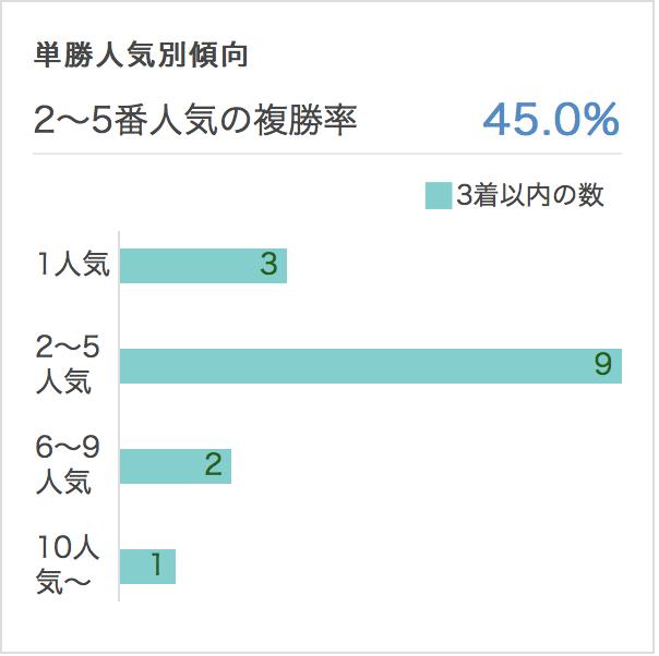 CBC賞2017単勝人気別データ