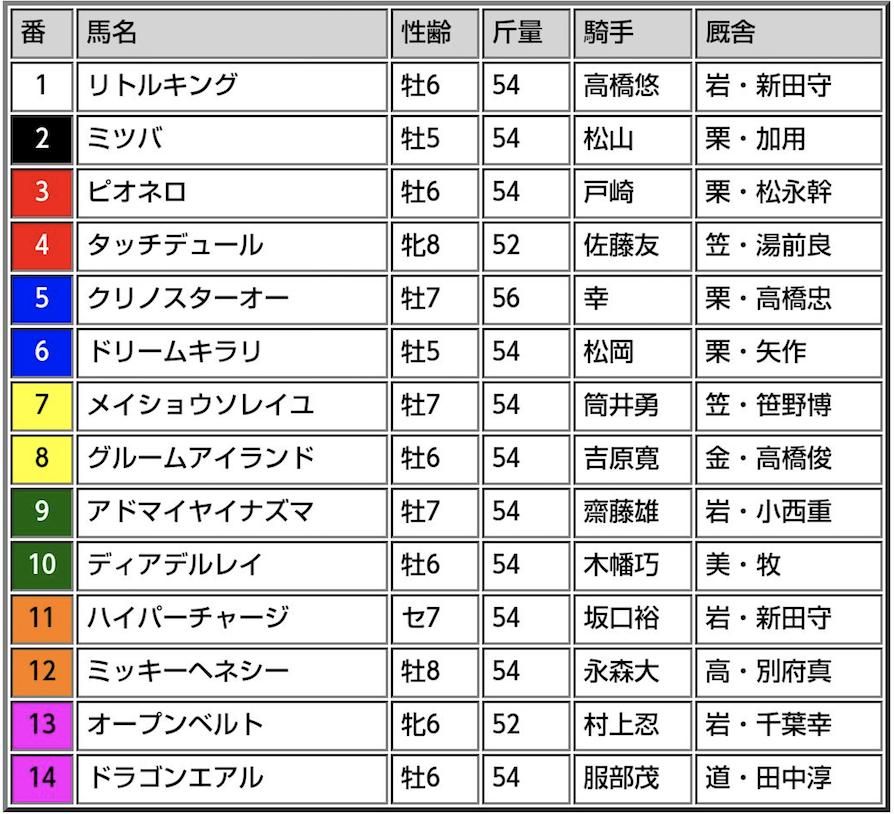マーキュリーカップ(メイセイオペラ記念)2017出走表