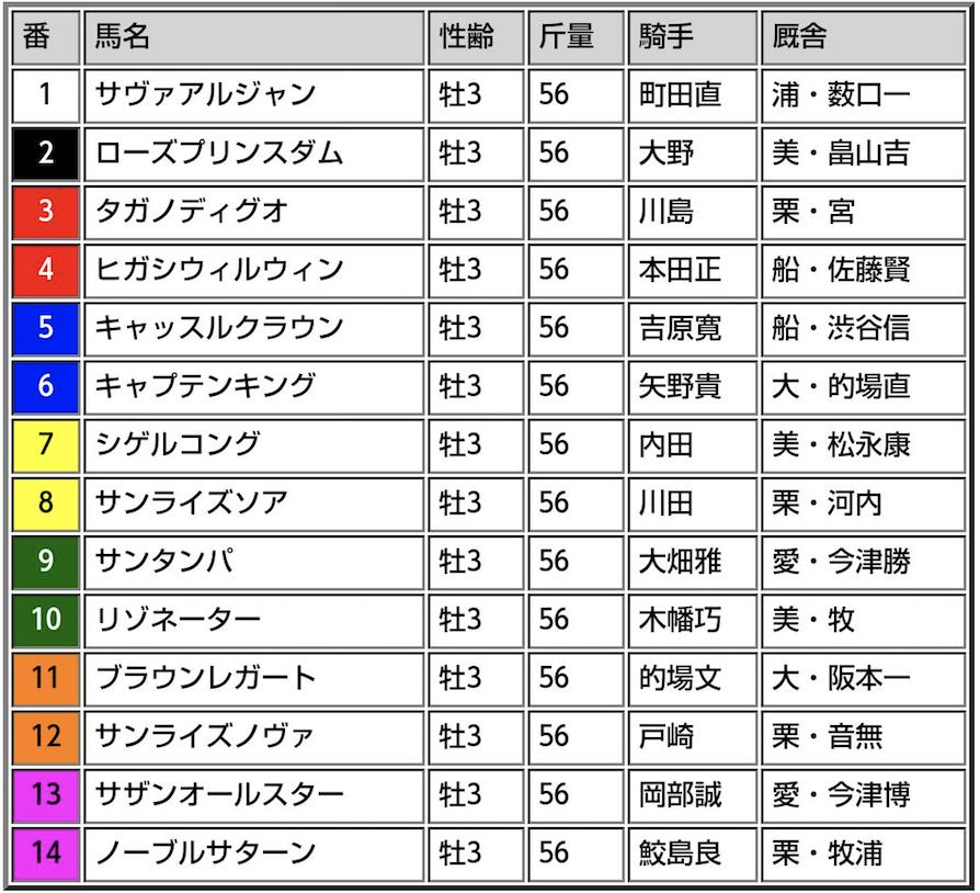 ジャパンダートダービー2017出走表