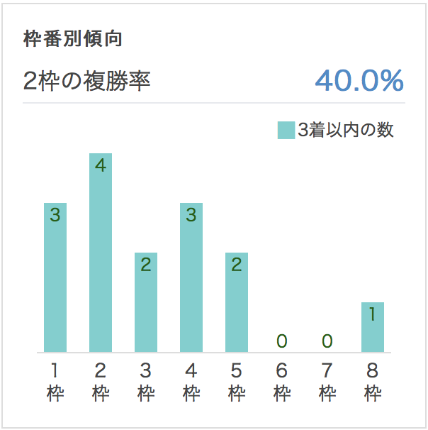 函館記念2017枠順別データ