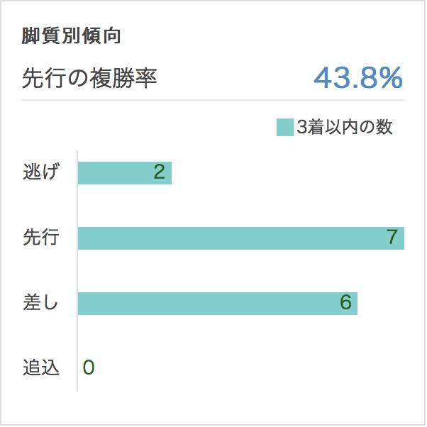 函館記念2017脚質別データ