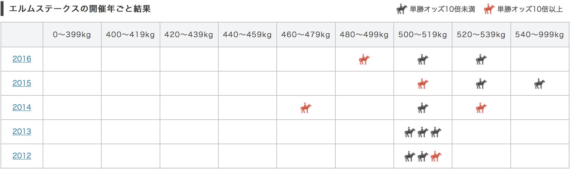 エルムステークス2017馬体重別データ
