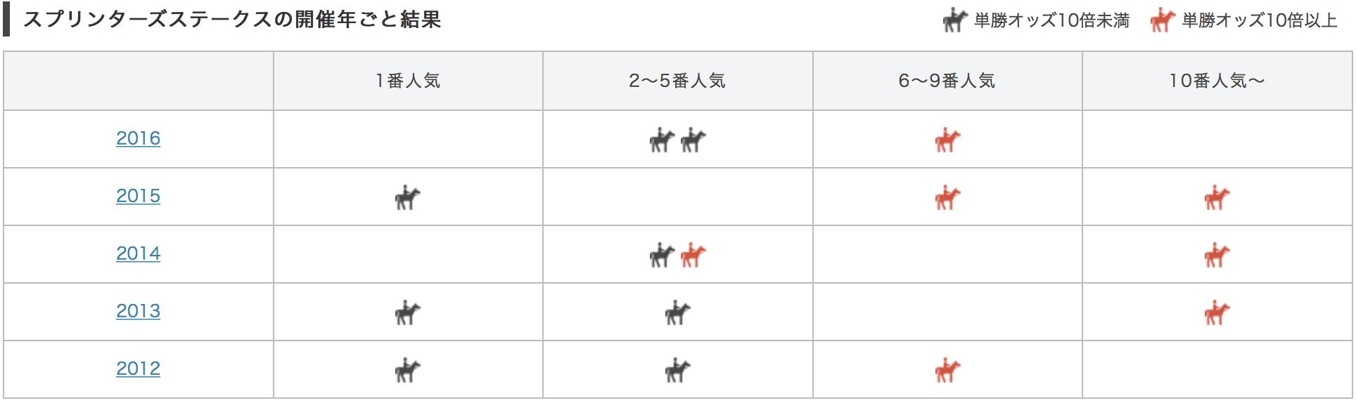 スプリンターズステークス2017単勝人気別データ