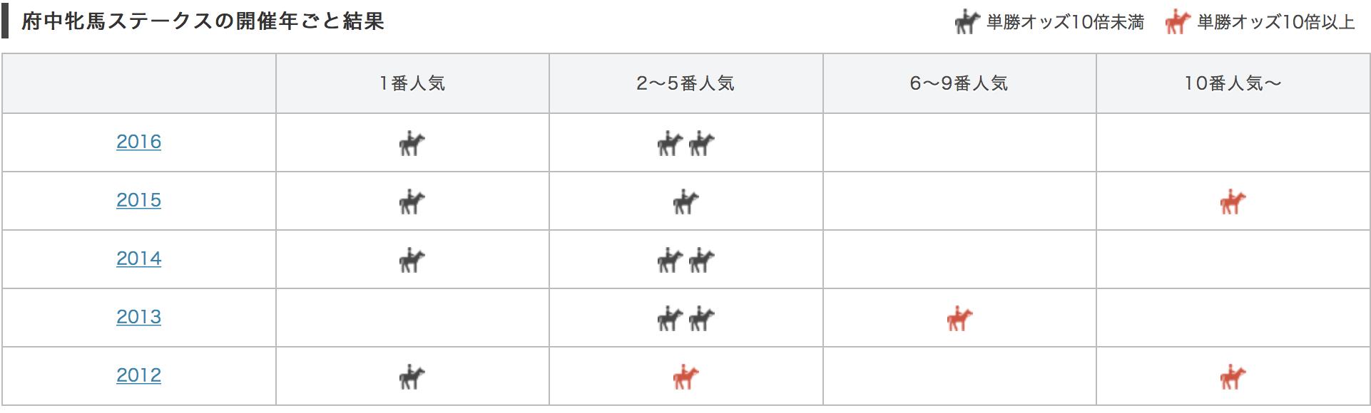 府中牝馬ステークス2017単勝人気別データ