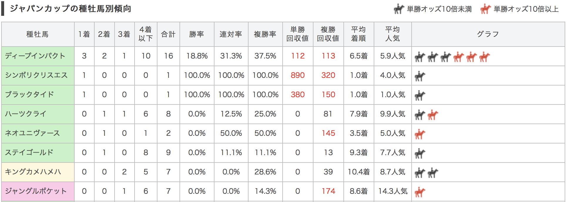 ジャパンカップ2017種牡馬別データ