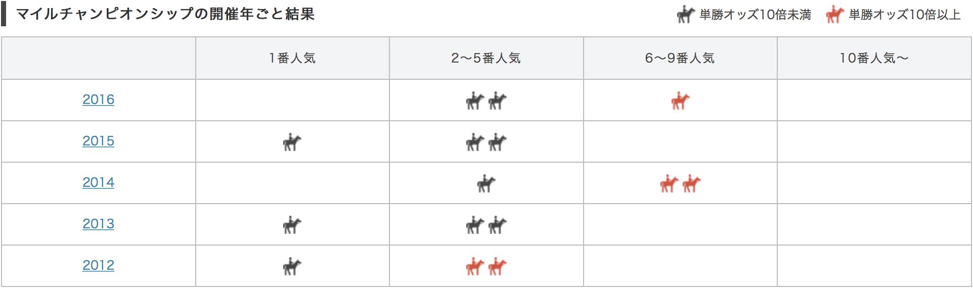 マイルチャンピオンシップ2017単勝人気別データ