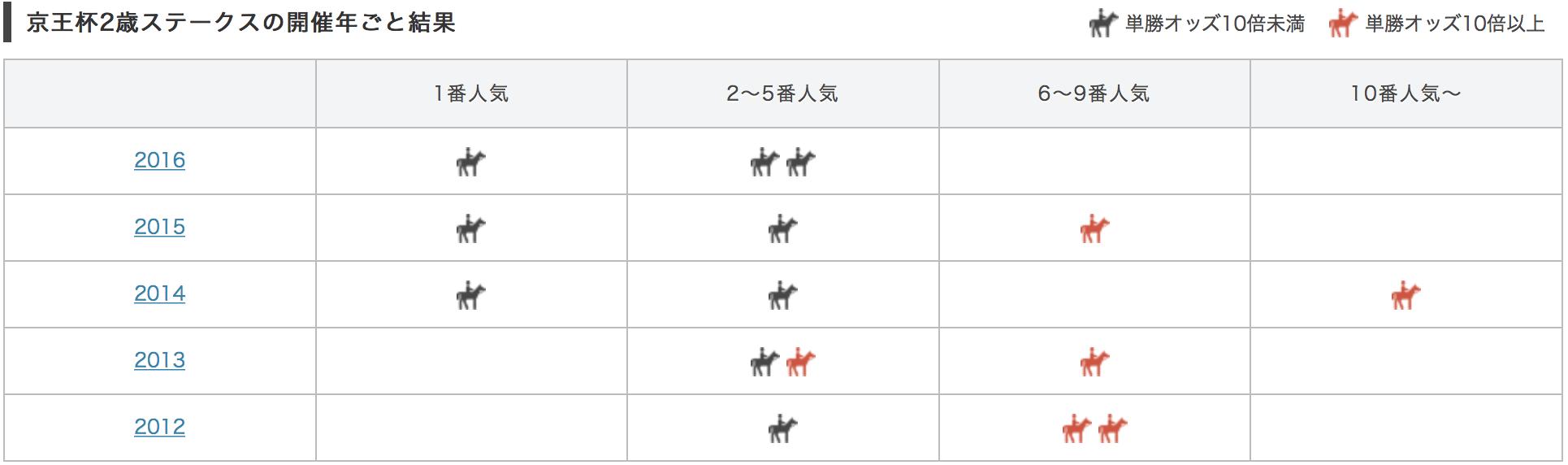 京王杯2歳ステークス2017単勝人気別データ