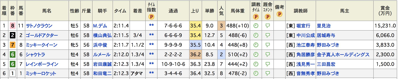 チャンピオンズカップ2017宝塚記念参考
