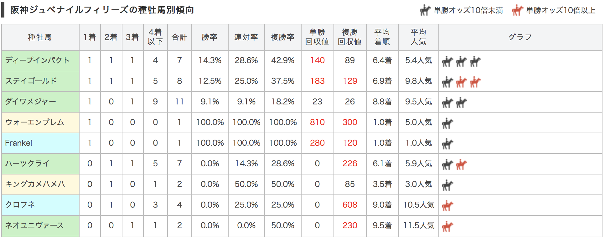 阪神ジュベナイルフィリーズ2017種牡馬別データ