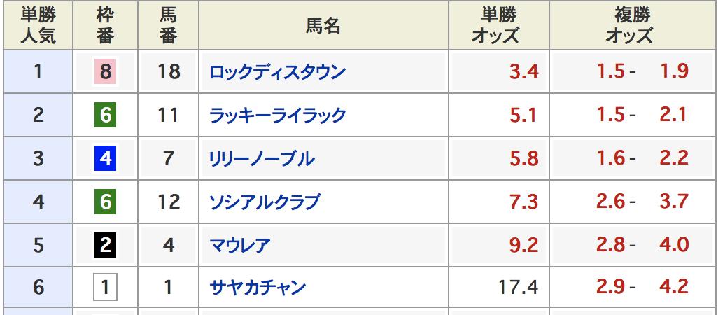 阪神ジュベナイルフィリーズ2017上位人気