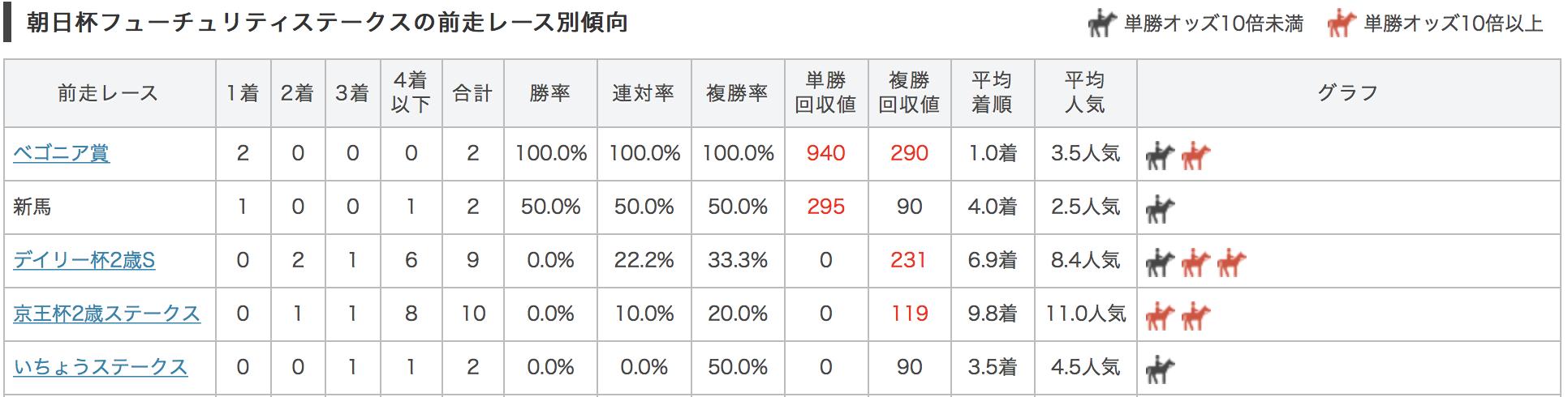 朝日杯フューチュリティステークス2017前走別データ2