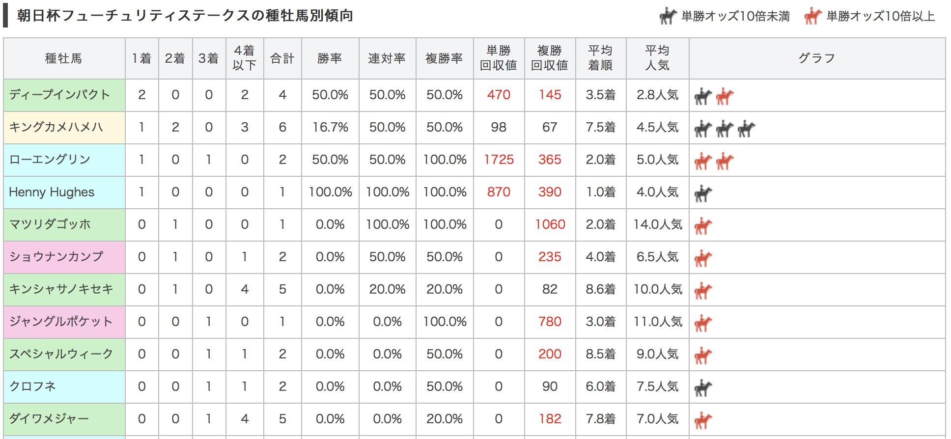 朝日杯フューチュリティステークス2017種牡馬別データ