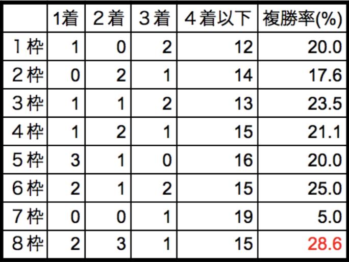 京成杯2018枠順別データ