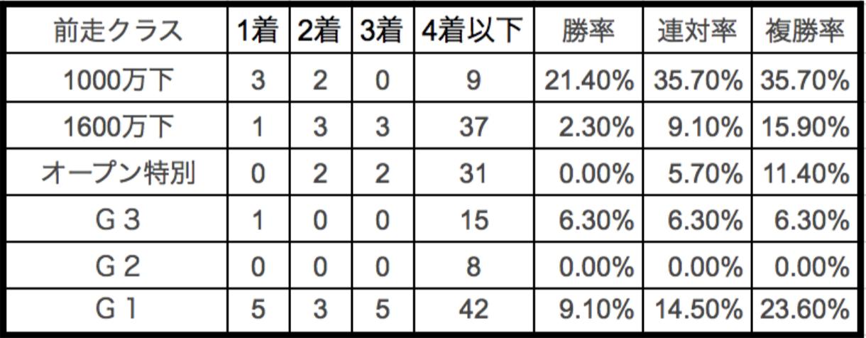 愛知杯2018 前走クラス別データ1