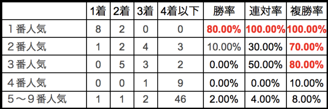 川崎記念2018単勝人気別データ