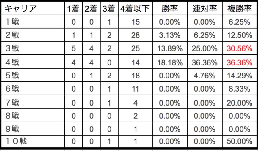 京成杯2018キャリア別データ