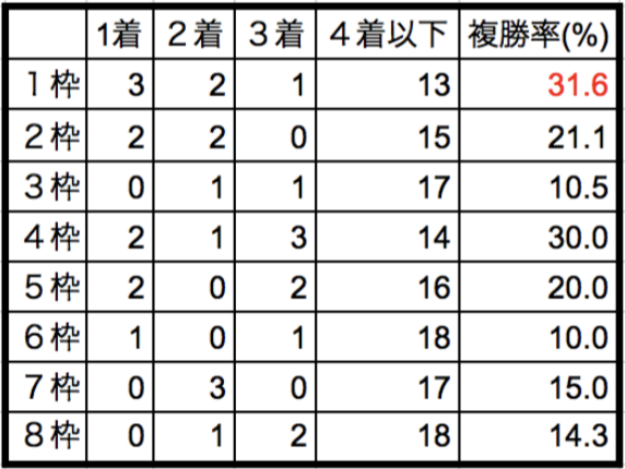 シルクロードステークス2018枠順別データ