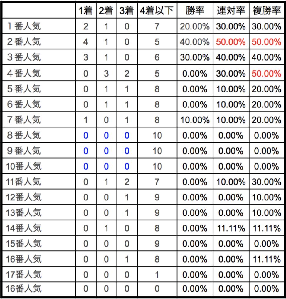 シルクロードステークス2018単勝人気別データ