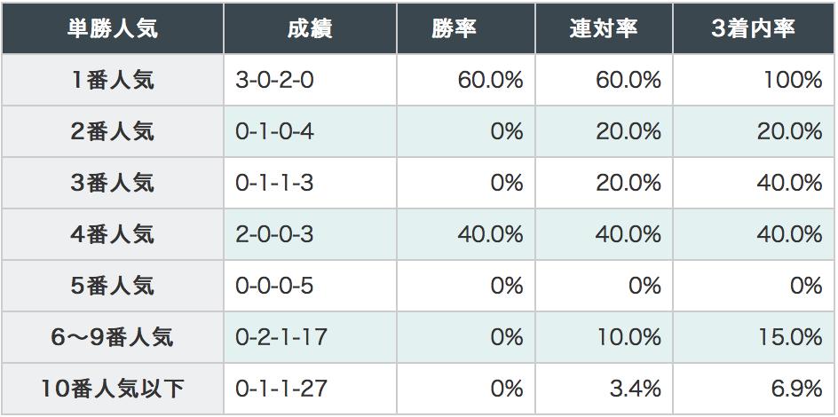 東海ステークス2018単勝人気別データ