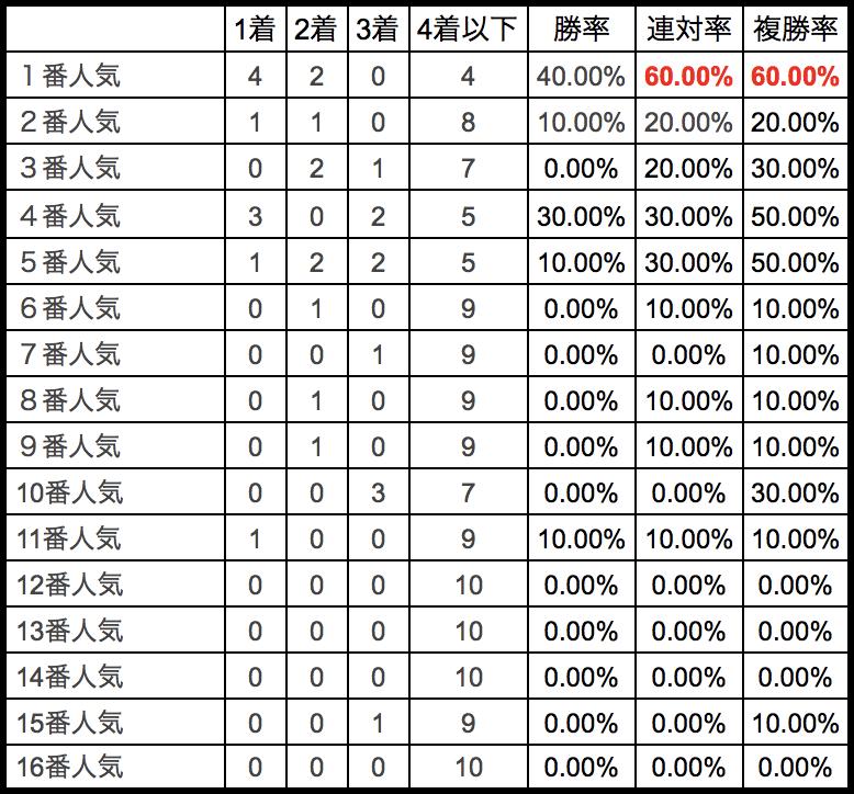 根岸ステークス2018単勝人気別データ