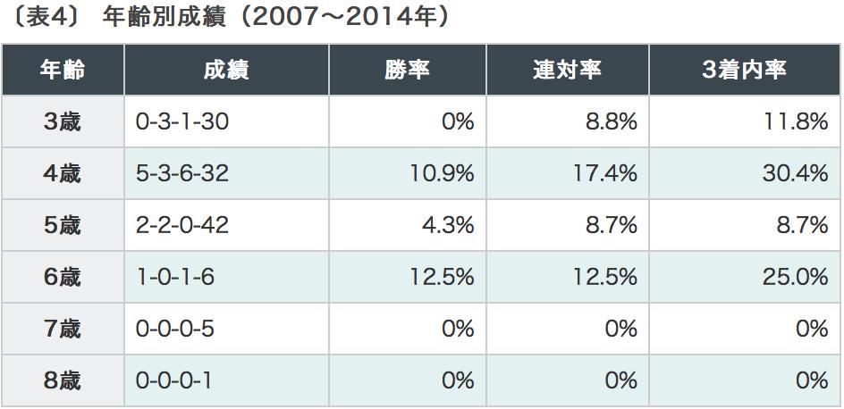 愛知杯2018 年齢別データ1