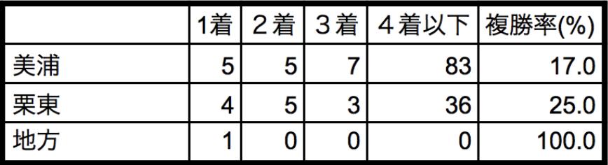 京成杯2018所属別データ