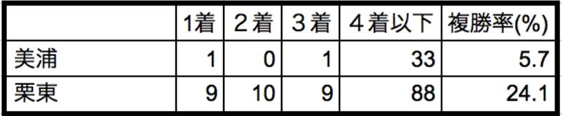 根岸ステークス2018所属別データ