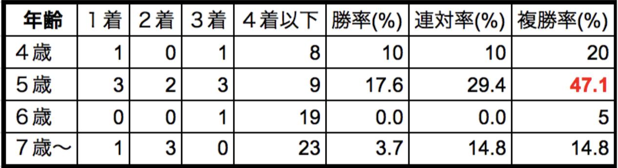東海ステークス2018年齢別データ