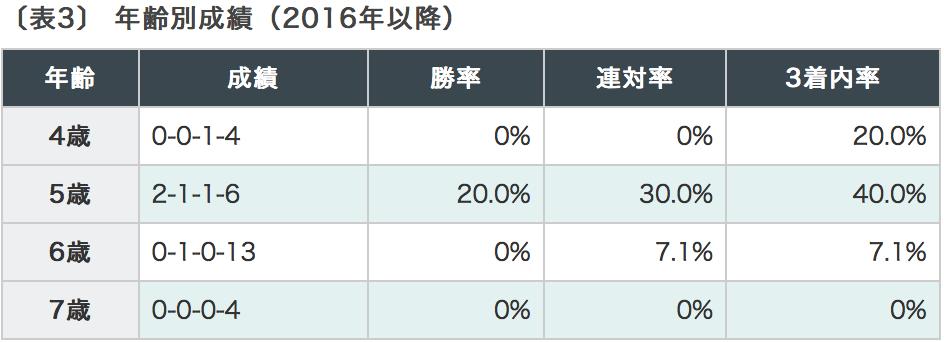 愛知杯2018 年齢別データ2