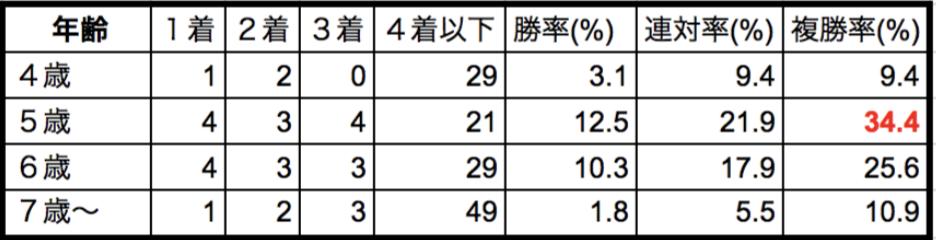 シルクロードステークス2018年齢別データ