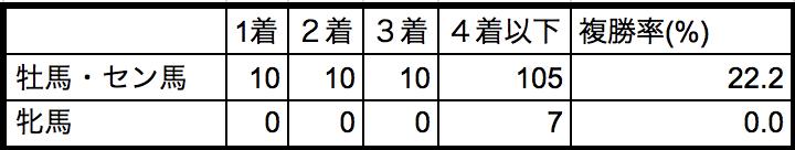 AJCC2018性別別データ