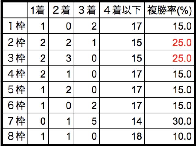 根岸ステークス2018枠順別データ