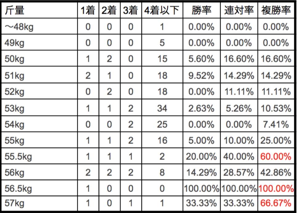 愛知杯2018ハンデ別データ!