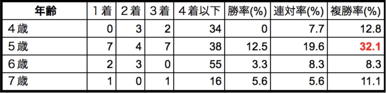 愛知杯2018 年齢別データまとめ
