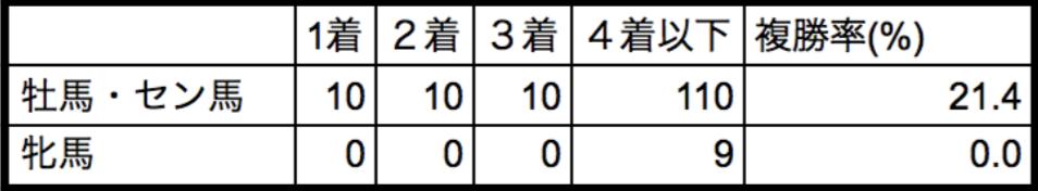 京成杯2018性別データ
